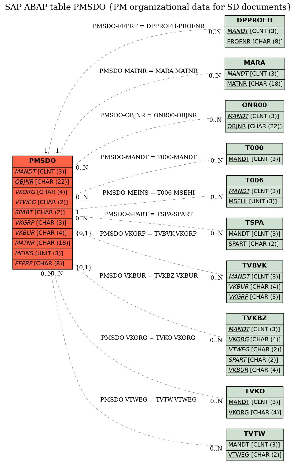 Sap Pm Er Diagram Wiring Diagram Experts