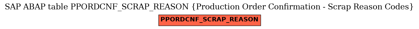 SAP ABAP Table PPORDCNF_SCRAP_REASON (Production Order Confirmation