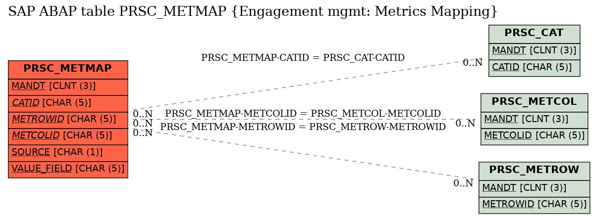 SAP ABAP Table Field PRSC_METMAP-VALUE_FIELD (Metrics Value