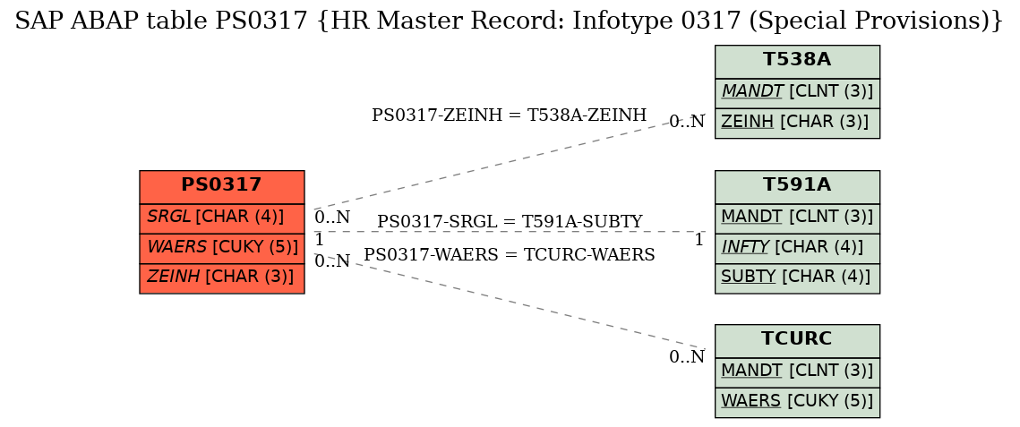 E-R Diagram for table PS0317 (HR Master Record: Infotype 0317 (Special Provisions))