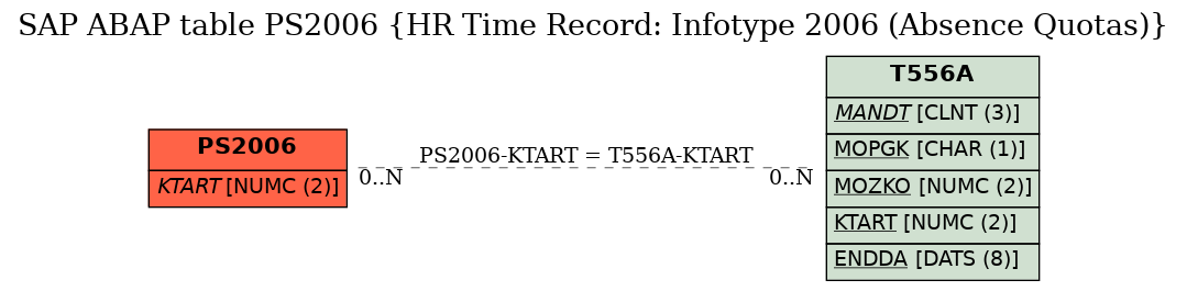 E-R Diagram for table PS2006 (HR Time Record: Infotype 2006 (Absence Quotas))