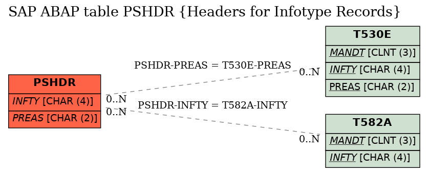 E-R Diagram for table PSHDR (Headers for Infotype Records)