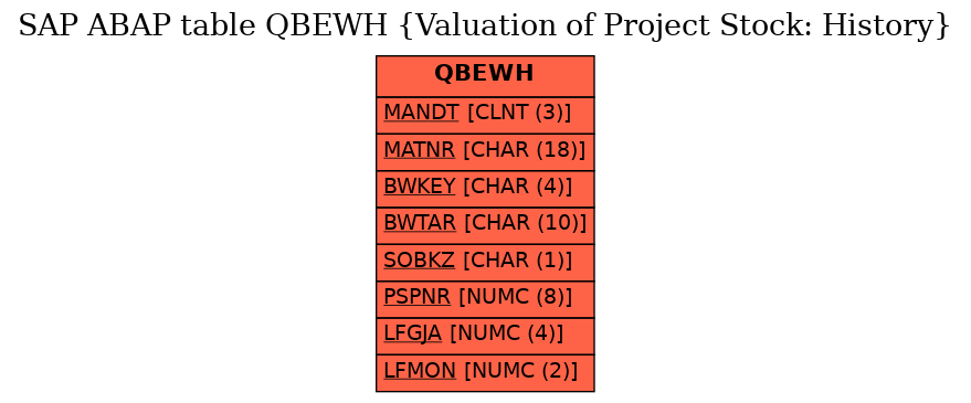 SAP ABAP Table QBEWH (Valuation of Project Stock: History