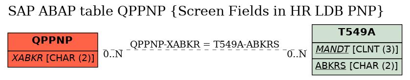 E-R Diagram for table QPPNP (Screen Fields in HR LDB PNP)