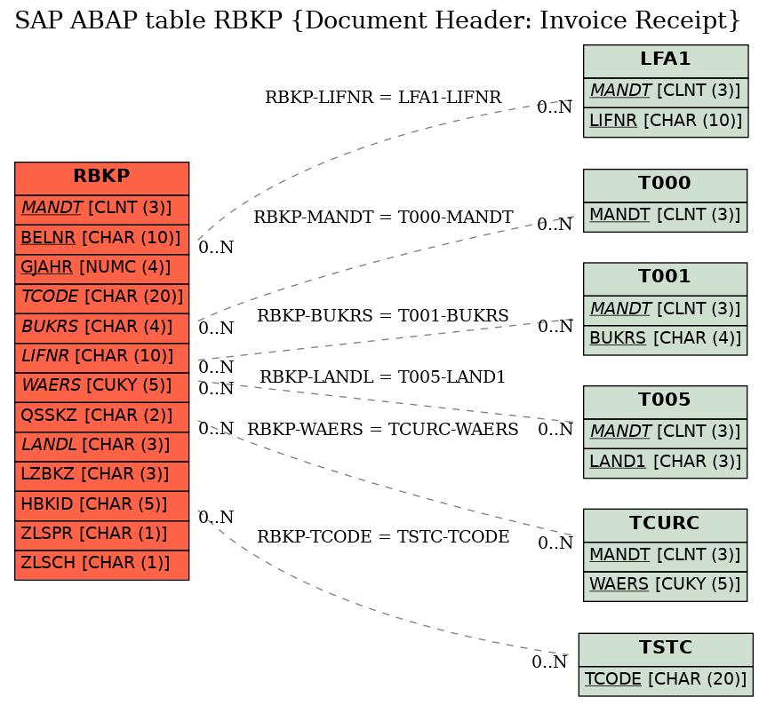 E-R Diagram for table RBKP (Document Header: Invoice Receipt)