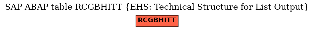 E-R Diagram for table RCGBHITT (EHS: Technical Structure for List Output)