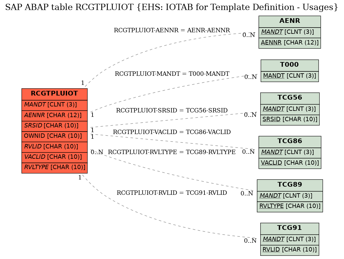 E-R Diagram for table RCGTPLUIOT (EHS: IOTAB for Template Definition - Usages)