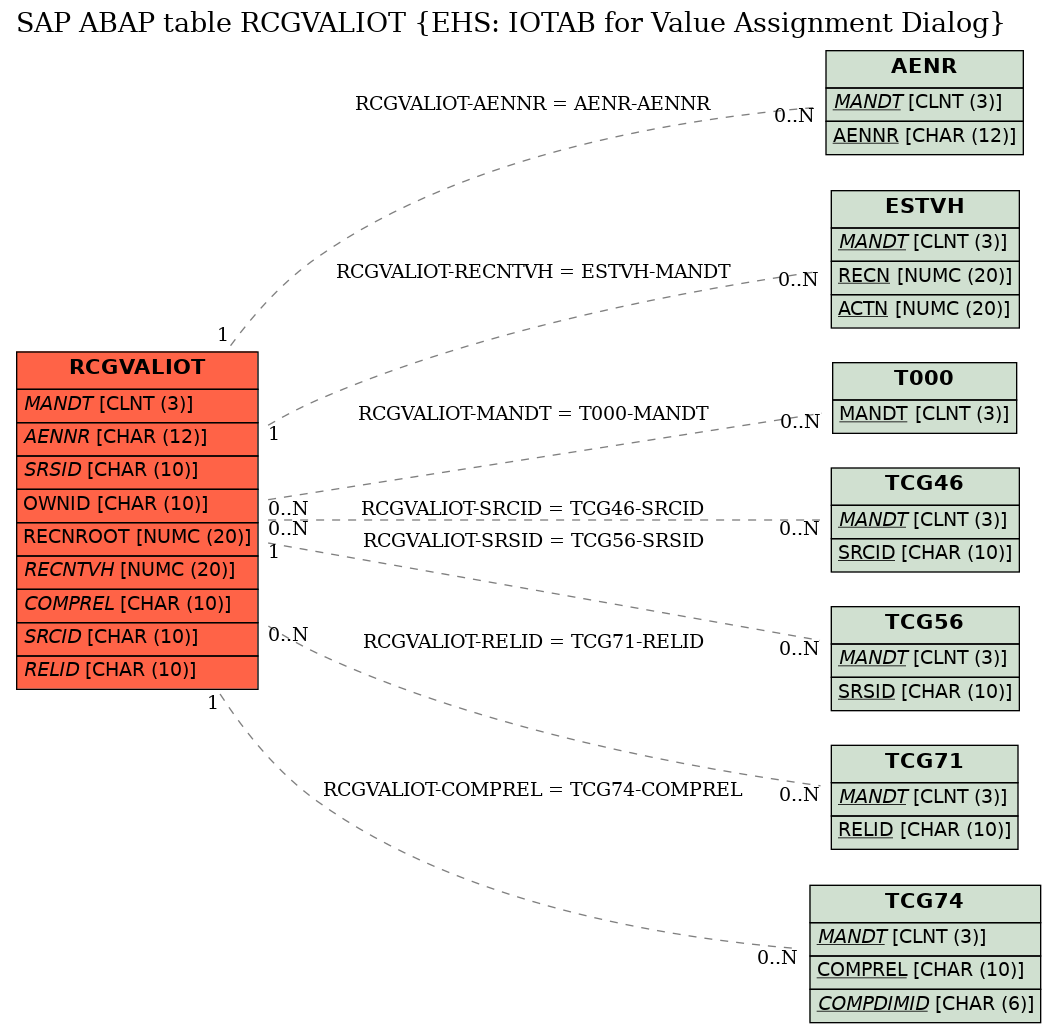 E-R Diagram for table RCGVALIOT (EHS: IOTAB for Value Assignment Dialog)