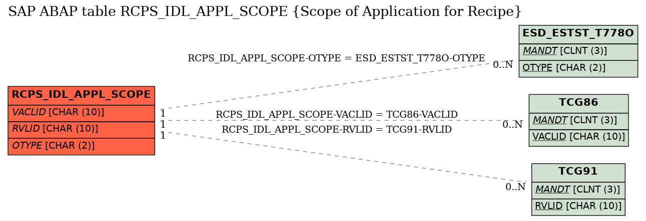 E-R Diagram for table RCPS_IDL_APPL_SCOPE (Scope of Application for Recipe)