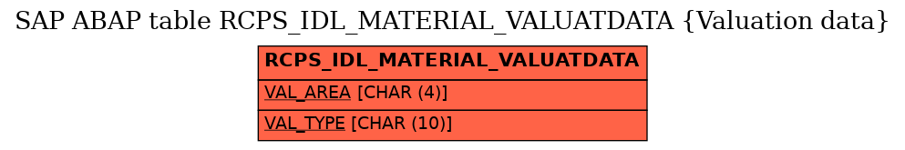 E-R Diagram for table RCPS_IDL_MATERIAL_VALUATDATA (Valuation data)