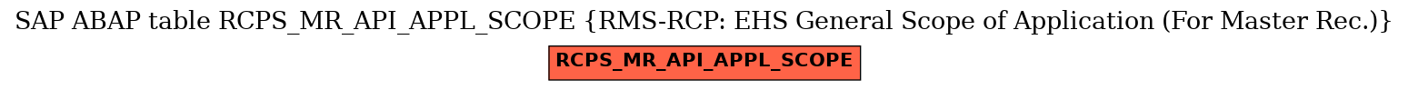 E-R Diagram for table RCPS_MR_API_APPL_SCOPE (RMS-RCP: EHS General Scope of Application (For Master Rec.))