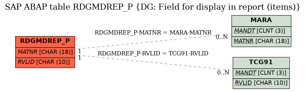 E-R Diagram for table RDGMDREP_P (DG: Field for display in report (items))
