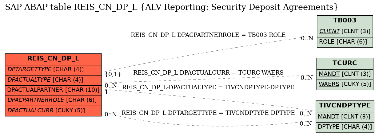 E-R Diagram for table REIS_CN_DP_L (ALV Reporting: Security Deposit Agreements)