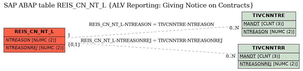 E-R Diagram for table REIS_CN_NT_L (ALV Reporting: Giving Notice on Contracts)