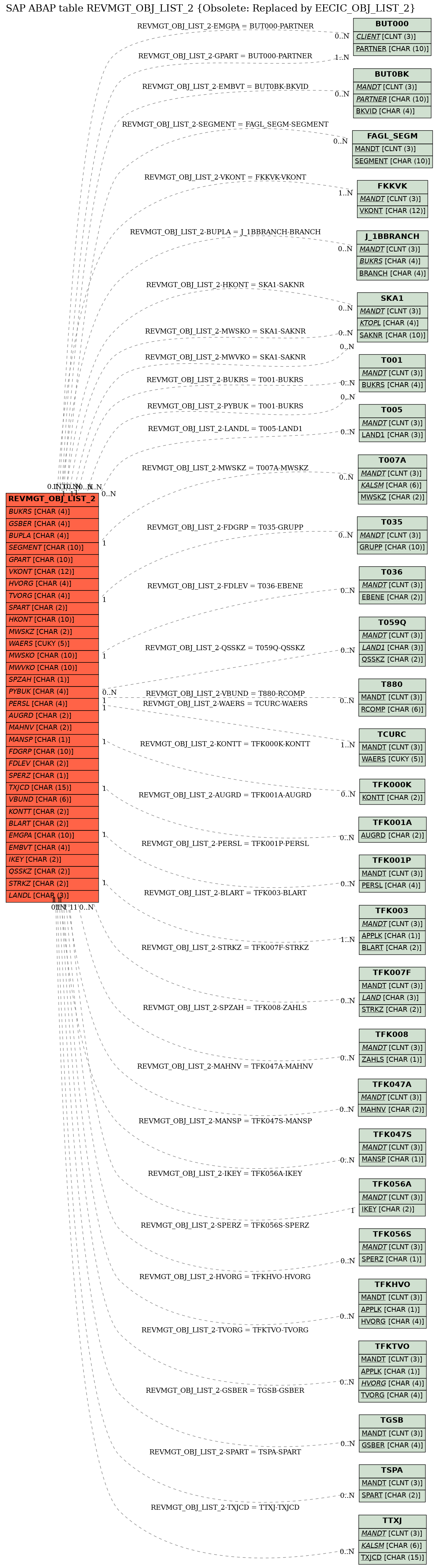 E-R Diagram for table REVMGT_OBJ_LIST_2 (Obsolete: Replaced by EECIC_OBJ_LIST_2)