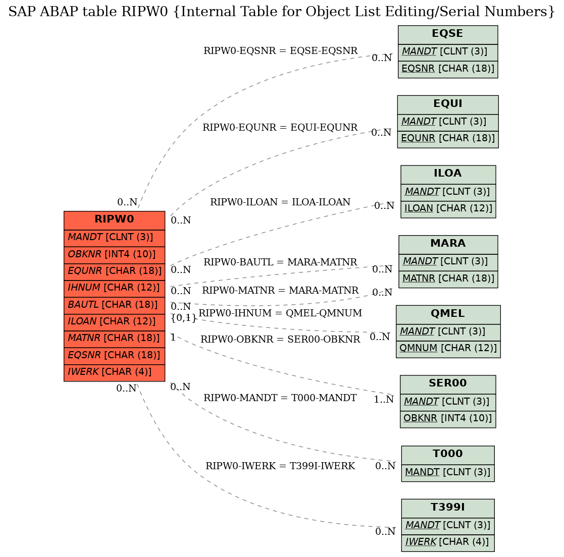 sap serial number history table
