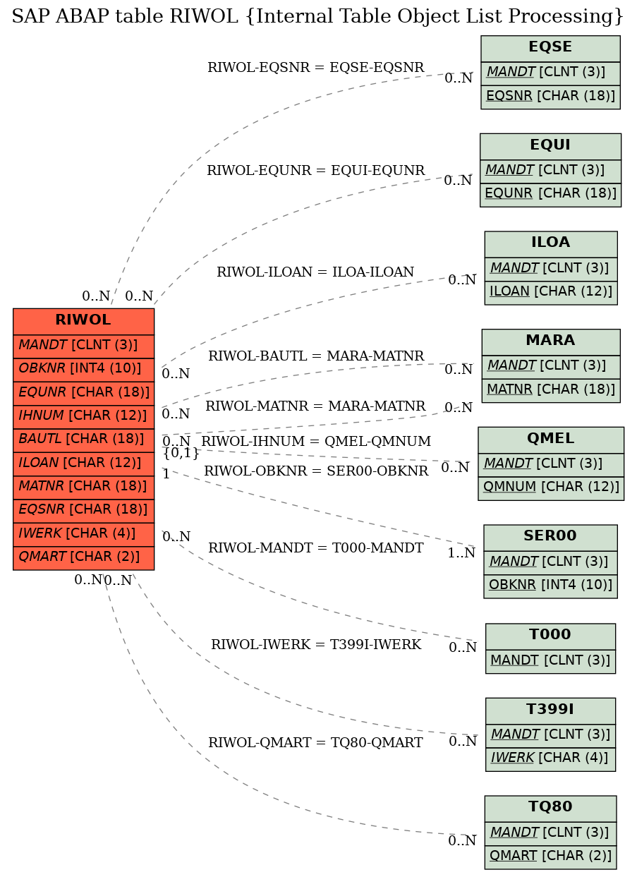 e-r diagram for table riwol (internal table object list processing)