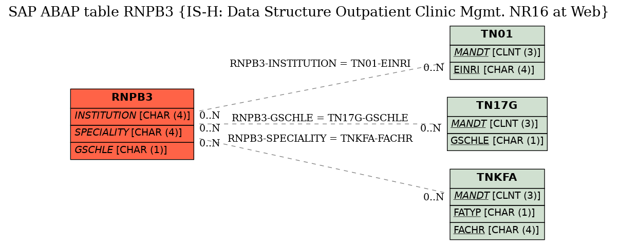 SAP ABAP Table RNPB3 (IS-H: Data Structure Outpatient Clinic Mgmt