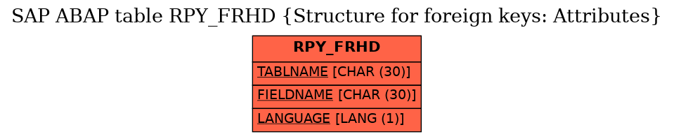 E-R Diagram for table RPY_FRHD (Structure for foreign keys: Attributes)