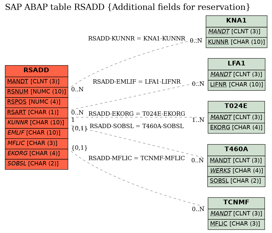 Reservation Related Table In Sap   Elcho Table