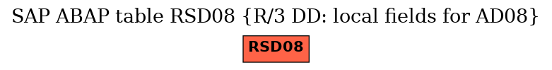 E-R Diagram for table RSD08 (R/3 DD: local fields for AD08)