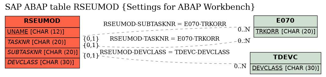 SAP ABAP Table RSEUMOD (Settings for ABAP Workbench) - SAP Datasheet