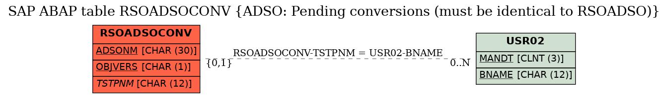 SAP ABAP Table RSOADSOCONV (ADSO: Pending conversions (must