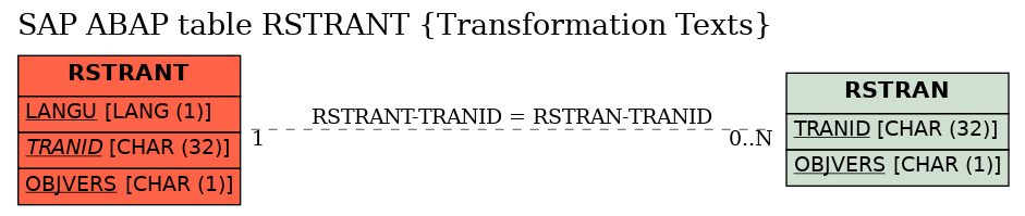 Sap Abap Table Field Rstrant Tranid Transformation Id Sap Datasheet The Best Online Sap Object Repository