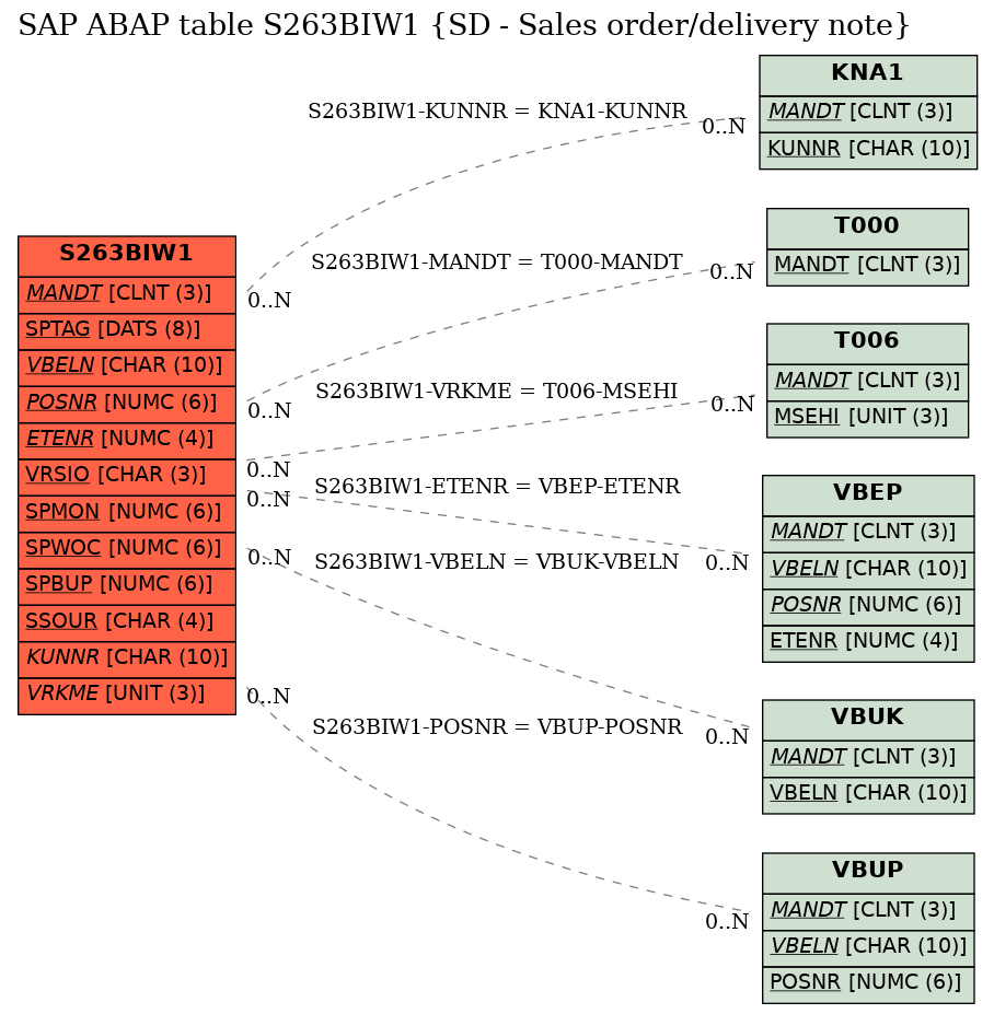SAP ABAP Table Field S263BIW1-OLFMNG (Open quantity to be