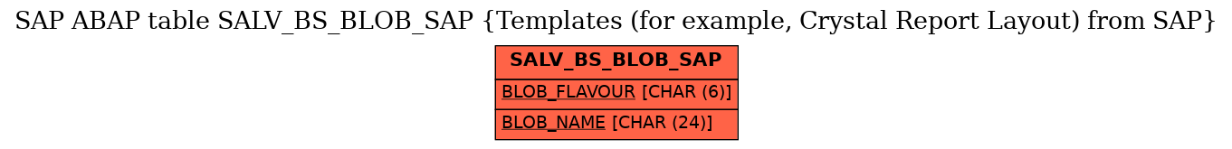 E-R Diagram for table SALV_BS_BLOB_SAP (Templates (for example, Crystal Report Layout) from SAP)