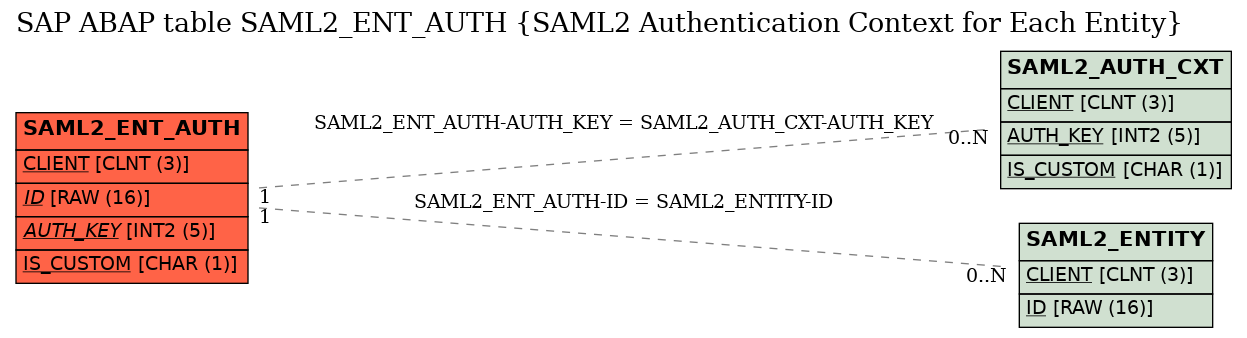 E-R Diagram for table SAML2_ENT_AUTH (SAML2 Authentication Context for Each Entity)