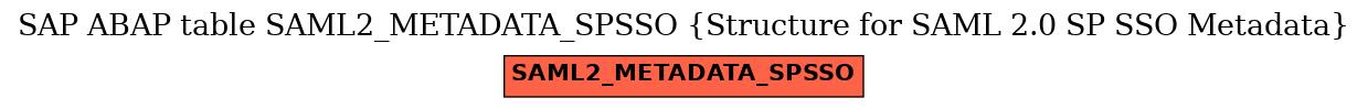 E-R Diagram for table SAML2_METADATA_SPSSO (Structure for SAML 2.0 SP SSO Metadata)