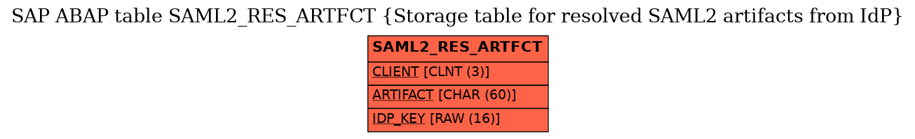 E-R Diagram for table SAML2_RES_ARTFCT (Storage table for resolved SAML2 artifacts from IdP)