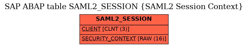 E-R Diagram for table SAML2_SESSION (SAML2 Session Context)