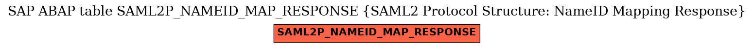 E-R Diagram for table SAML2P_NAMEID_MAP_RESPONSE (SAML2 Protocol Structure: NameID Mapping Response)