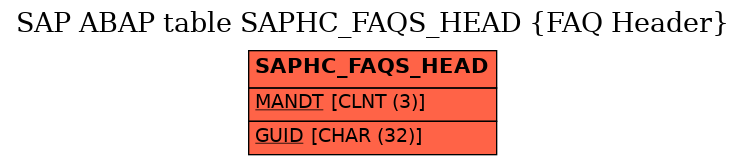 E-R Diagram for table SAPHC_FAQS_HEAD (FAQ Header)
