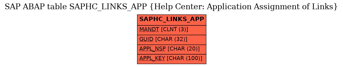 E-R Diagram for table SAPHC_LINKS_APP (Help Center: Application Assignment of Links)