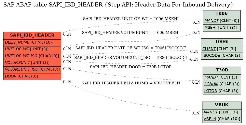 SAP ABAP Table SAPI_IBD_HEADER (Step API: Header Data For Inbound