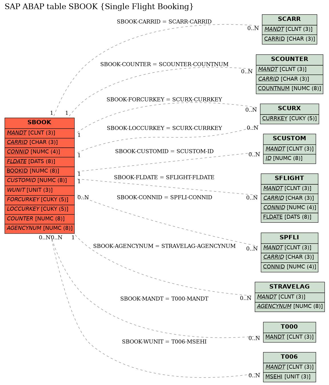 E-R Diagram for table SBOOK (Single Flight Booking)
