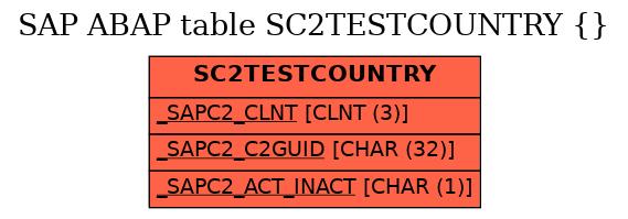 E-R Diagram for table SC2TESTCOUNTRY ( )