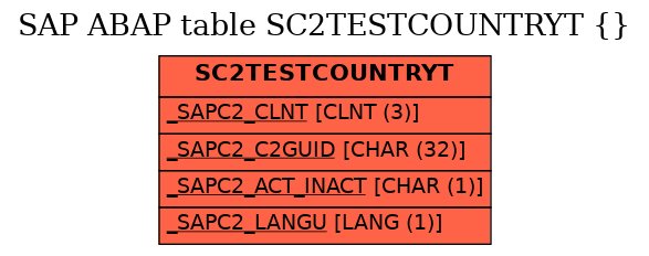 E-R Diagram for table SC2TESTCOUNTRYT ( )