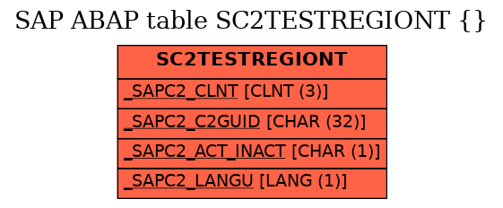 E-R Diagram for table SC2TESTREGIONT ( )