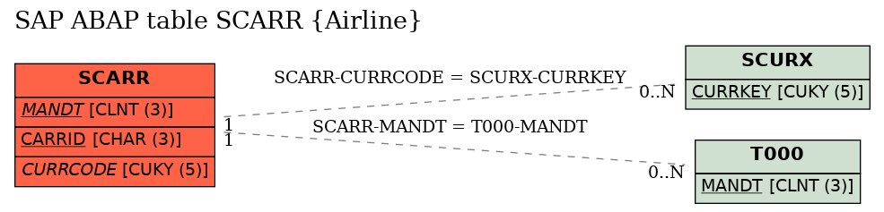 E-R Diagram for table SCARR (Airline)