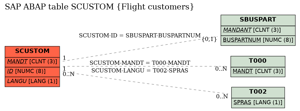 E-R Diagram for table SCUSTOM (Flight customers)