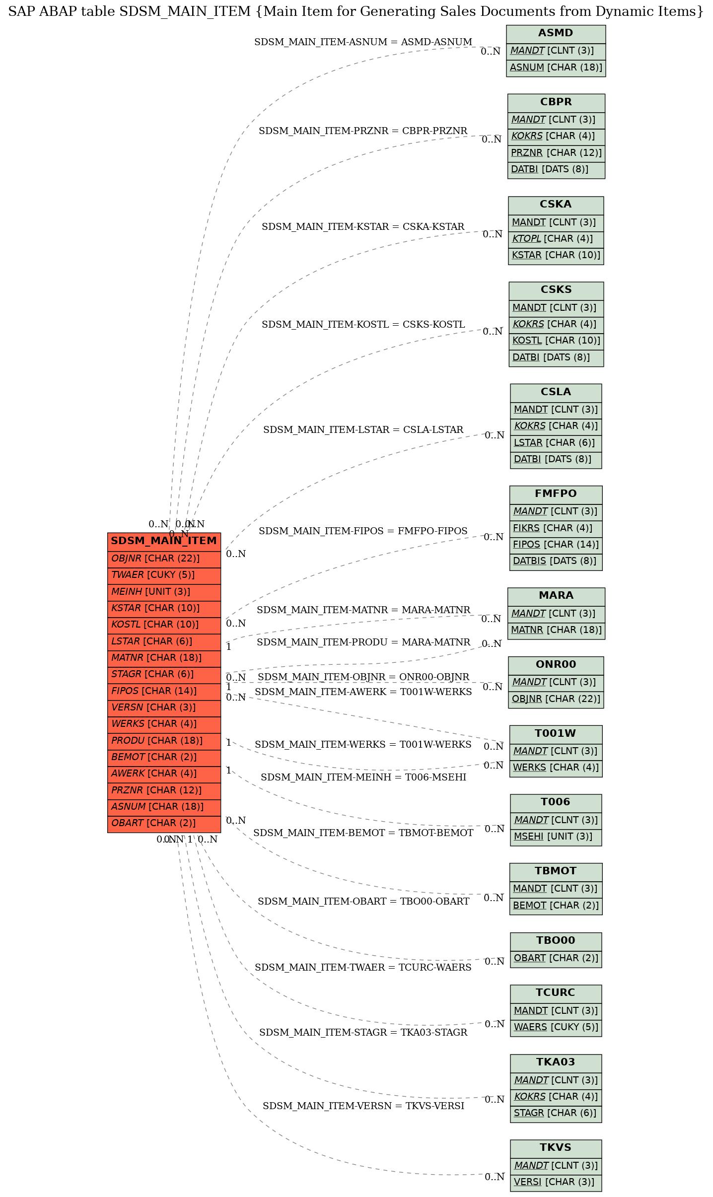 SAP ABAP Table SDSM_MAIN_ITEM (Main Item for Generating