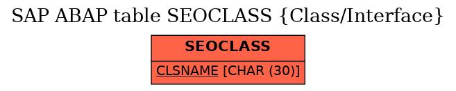 E-R Diagram for table SEOCLASS (Class/Interface)