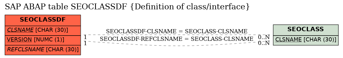 E-R Diagram for table SEOCLASSDF (Definition of class/interface)