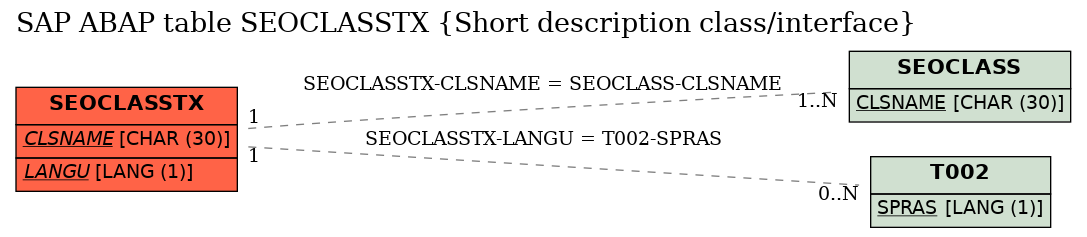 E-R Diagram for table SEOCLASSTX (Short description class/interface)