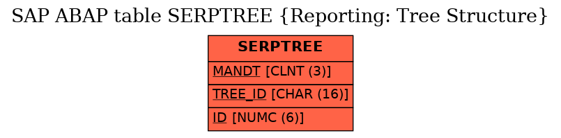 E-R Diagram for table SERPTREE (Reporting: Tree Structure)