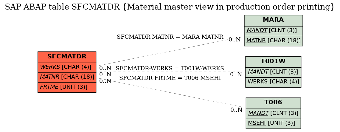 SAP ABAP Table SFCMATDR (Material master view in production